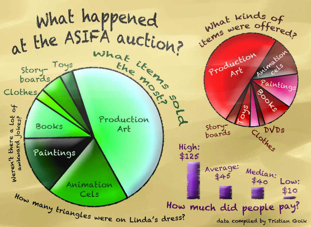 What happened at the ASIFA-East Auction???